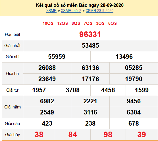Kết quả XSMB 28-09-2020
