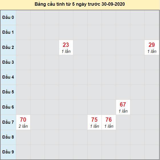 Bảng cầu XSMN An Giang 01-10-2020