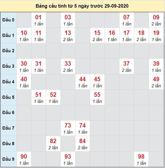 Bảng cầu bạch thủ lô XSMB 30-09-2020