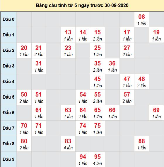 Bảng cầu bạch thủ lô XSMB 01-10-2020