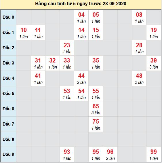 Bảng cầu bạch thủ lô XSMB 29-09-2020