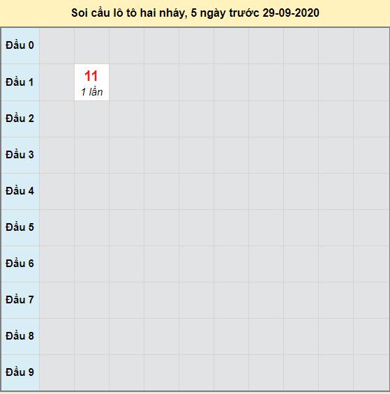 Bảng cầu lô tô 2 nháy XSMB 30-09-2020