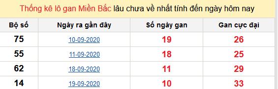 Bảng thống kê lô gan XSMB 01-10-2020