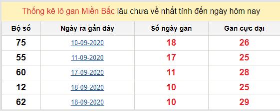 Bảng thống kê lô gan XSMB 30-09-2020