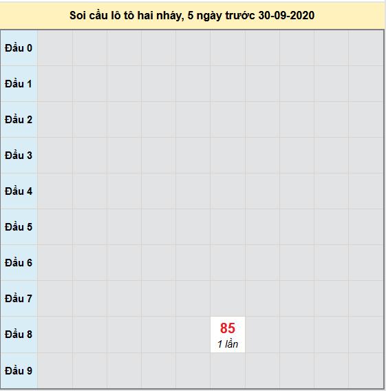 Bảng cầu lô tô 2 nháy XSMB 01-10-2020