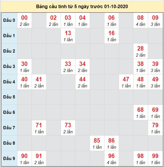 Bảng cầu bạch thủ lô XSMB 02-10-2020