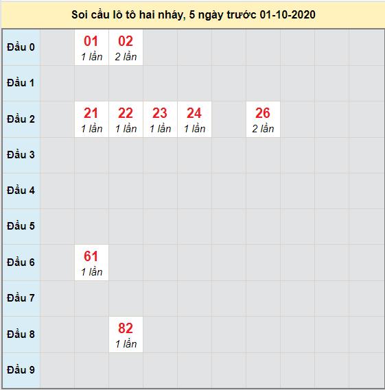 Bảng cầu lô tô 2 nháy XSMB 02-10-2020