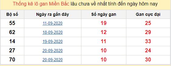 Bảng thống kê lô gan XSMB 02-10-2020